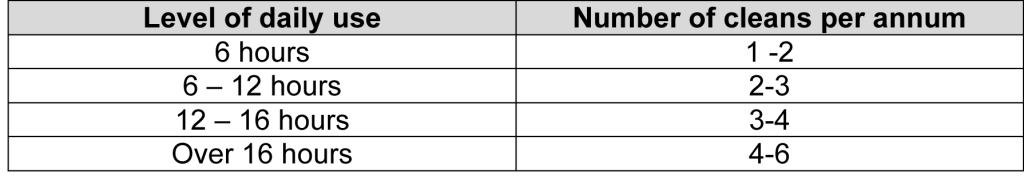 Level-of-daily-use_table